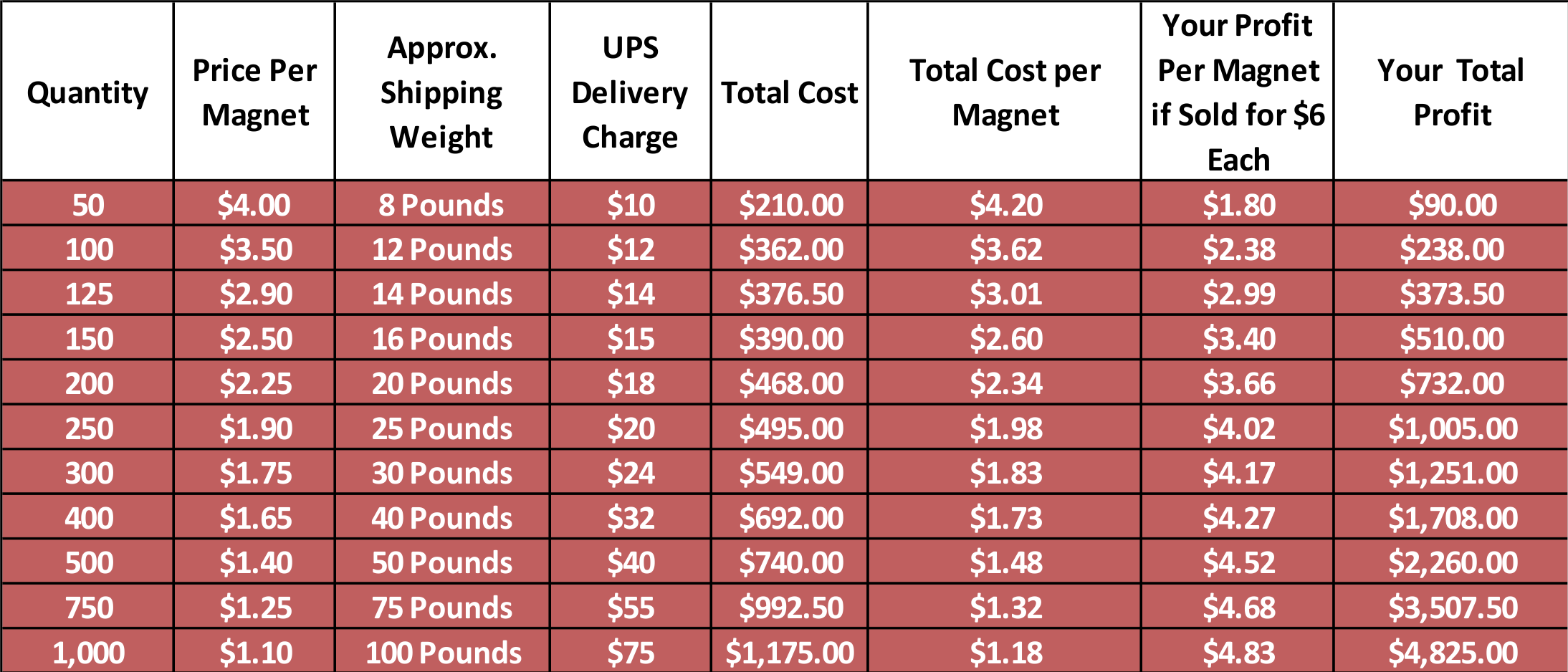 Custom Car Magnet Price List